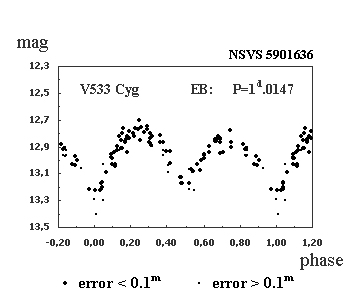 Variability of  V533 Cygni