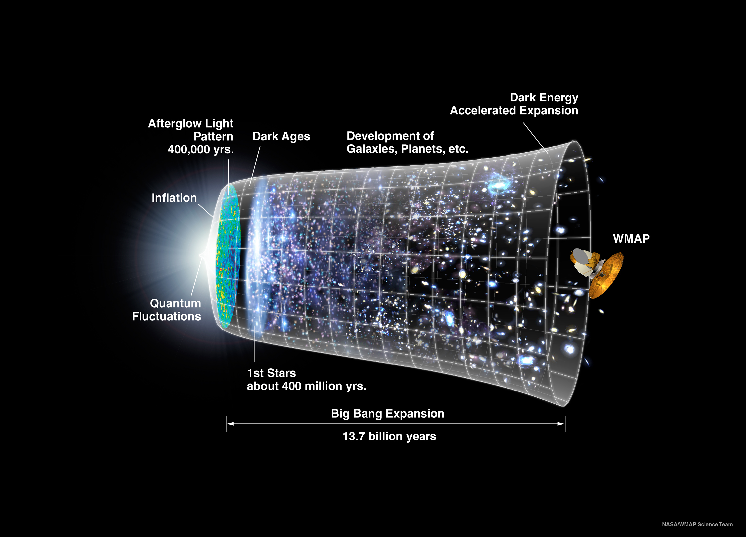 the cosmological revolution