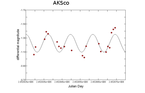 Photometric monitoring of the pre-main sequence binary AK Sco