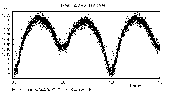 GSC 4232-02059 - a New Beta Lyrae System