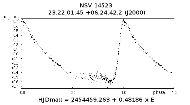 NSV 14523 is an RRAB Variable