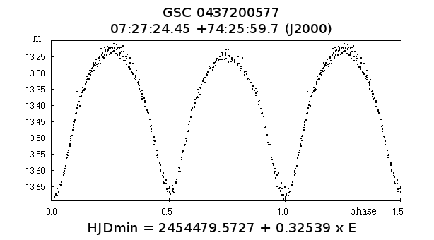 New Eclipsing Binary Star GSC 04372-00577