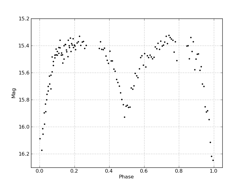 Discovery of Variability for NOMAD-1 1127-0027360