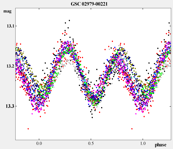 Discovery of Variability for GSC 02979-00221