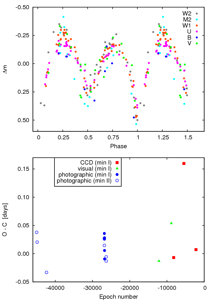 The Variability Type and Period of V348 Aql