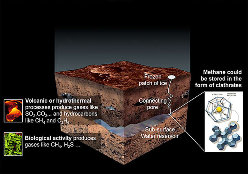 The Mysterious Methane of Mars