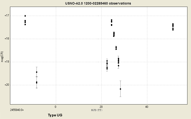 Variability of TCP J04283707+3157578