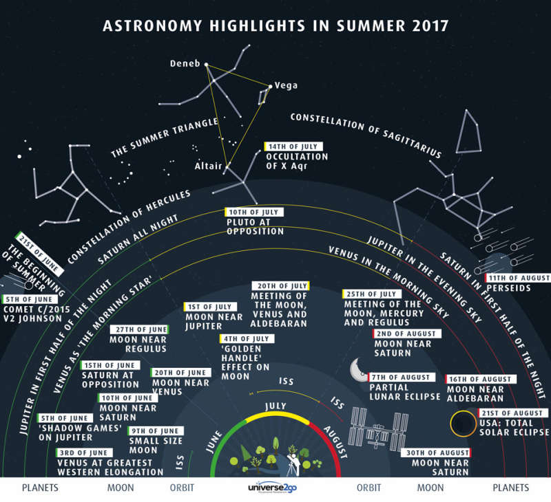 Highlights of the Summer Sky
