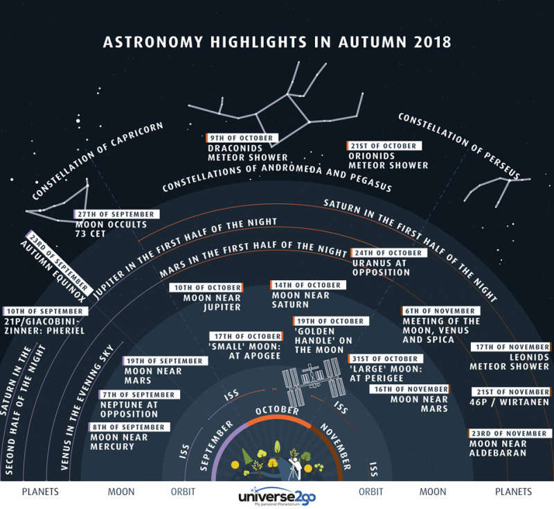 Highlights of the North Autumn Sky