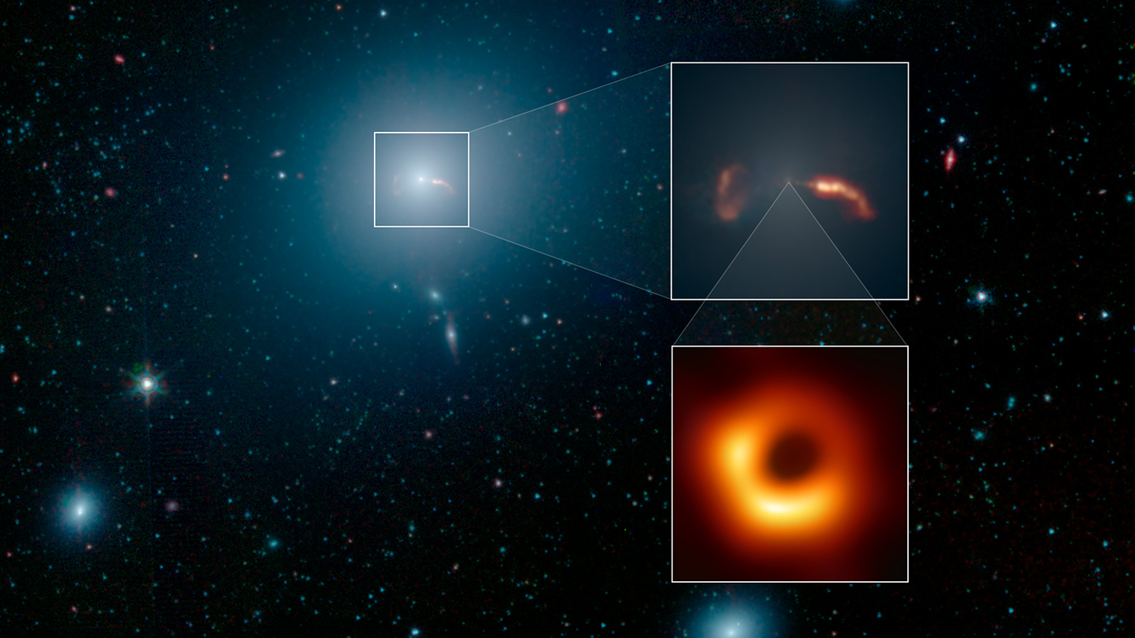 The Galaxy, the Jet and the Black Hole