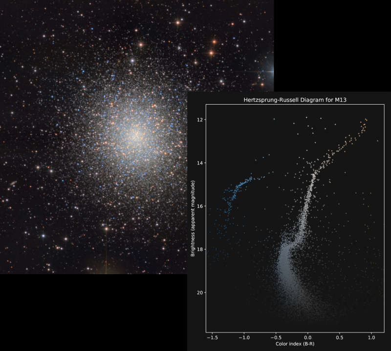 The Colors and Magnitudes of M13