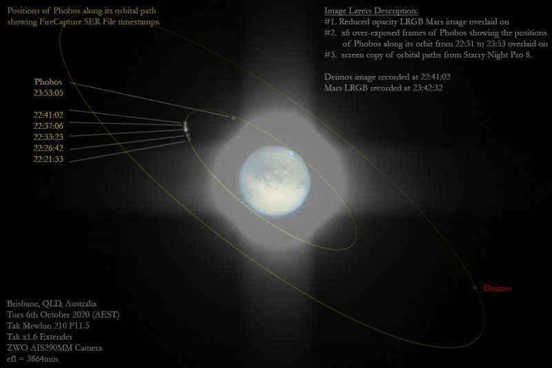 Fear and Dread: The Moons of Mars