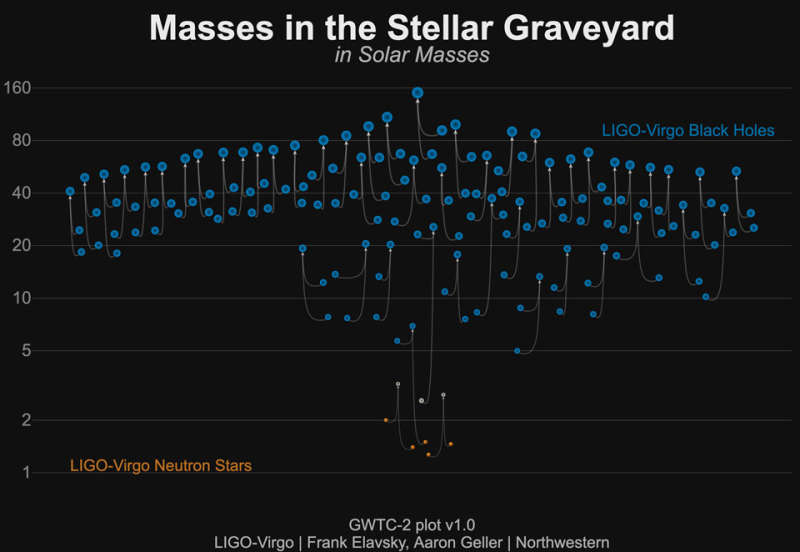 Fifty Gravitational Wave Events Illustrated